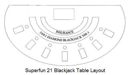Superfun_21_table_layout